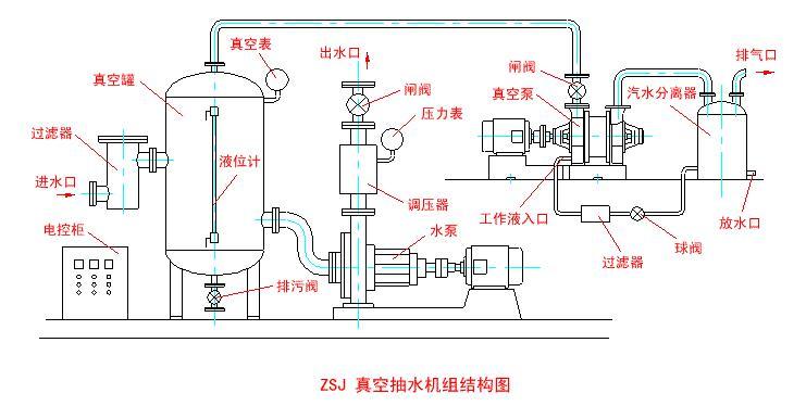 ZSJ真空抽水机组工作原理图