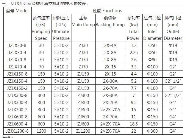 JZJX罗茨旋片真空机组技术参数表