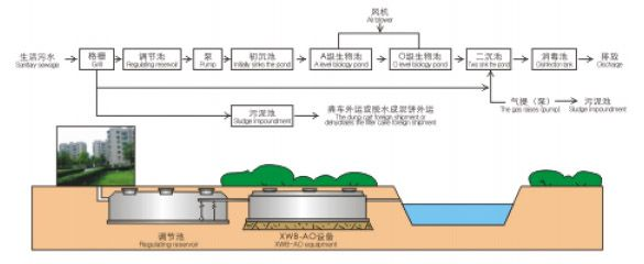 XWB地埋式一體化汙水處理設備