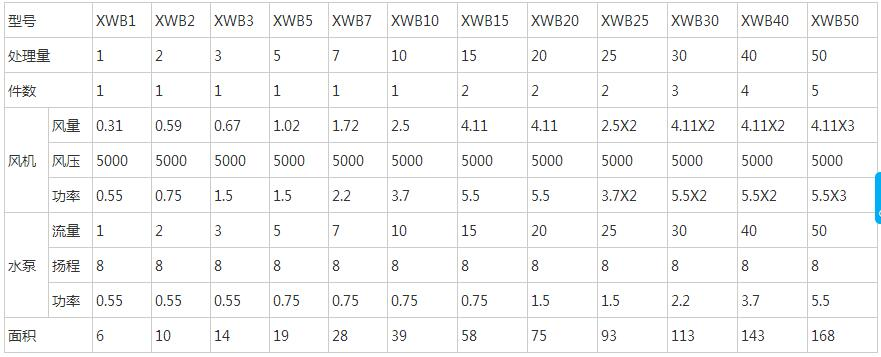 XWB地埋式一體化汙水處理設備技术参数