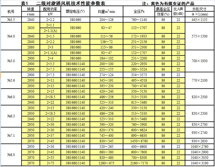 FBD煤矿局部风机技术参数