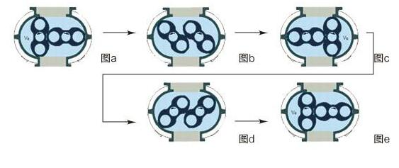 羅茨真空泵抽氣過程圖