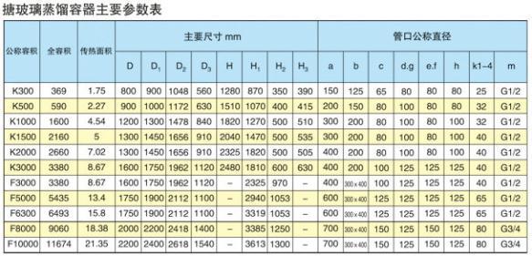 搪玻璃蒸馏容器主要参数表