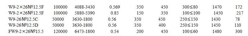 高温离心通风机技术参数表
