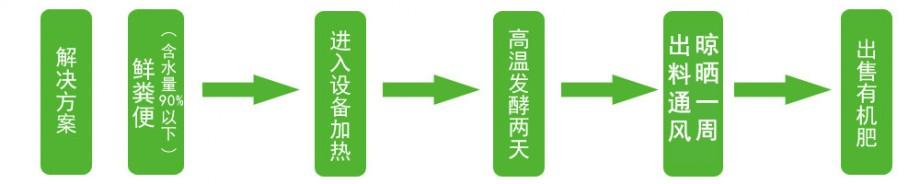 养zhi场粪便处理工作流程