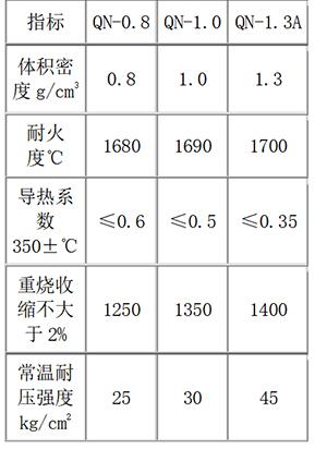輕質保溫磚性能參數表