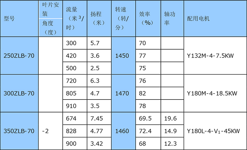 立式轴流泵规格型号表