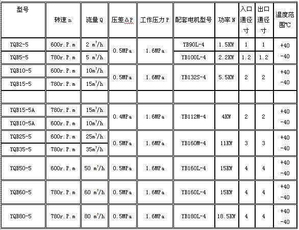 丙烷泵型号规格表