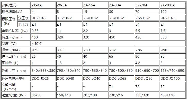 旋片式真空泵规格型号表