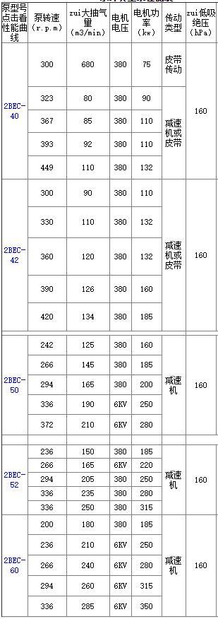 2BEC水环真空泵型号参数表