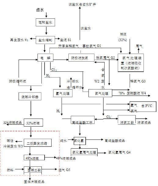 片碱生产流程图