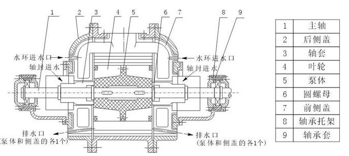 水环真空泵安装图