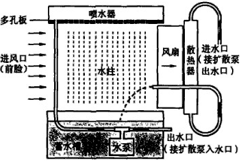 真空机组循环水冷却装置