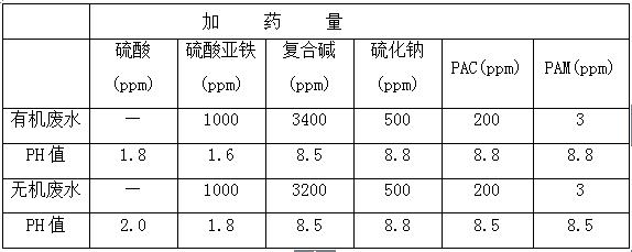 复合碱实验结果表