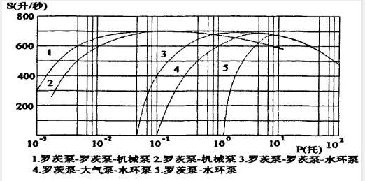 罗茨泵配备不同前级泵时的性能